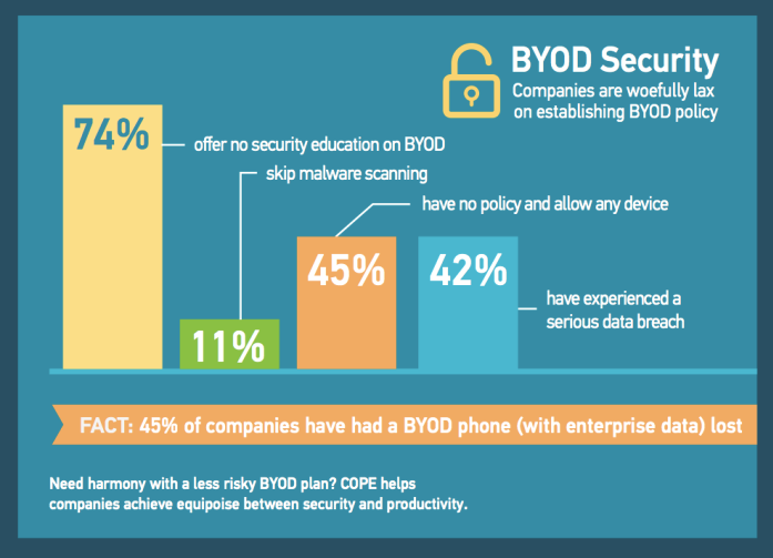 Megha Parikh outlines ensuring security at BYOD for business online security at Idea Girl Media