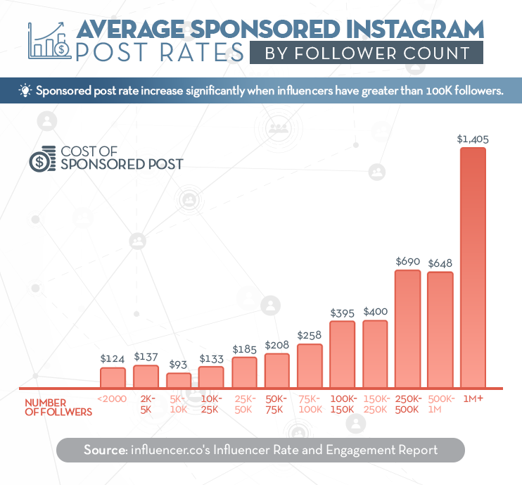 Fee chart for instagram influencers with relating details at Idea Girl Media