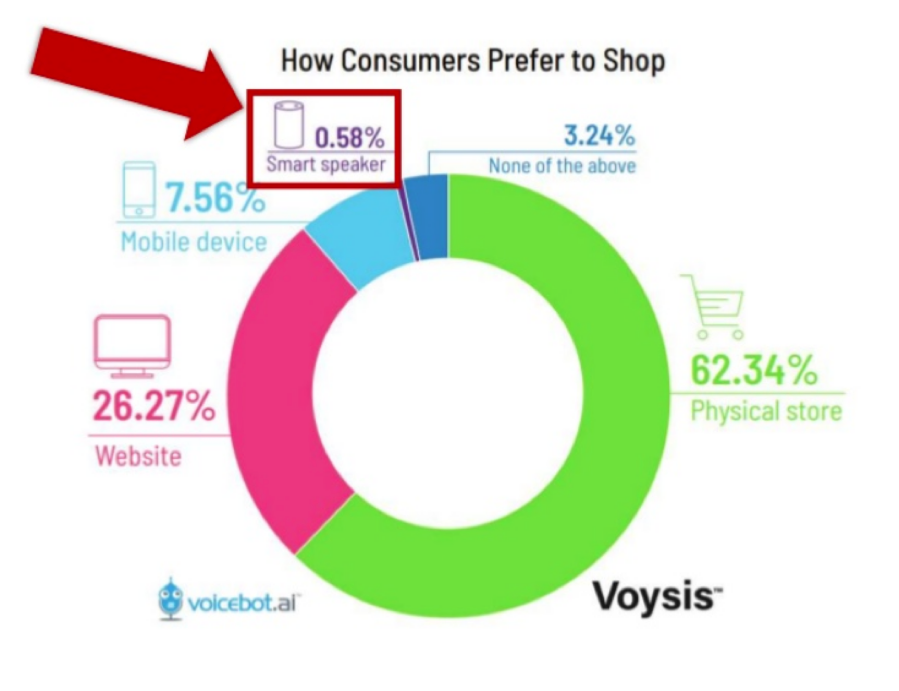 Ecommerce, voice search & how consumers prefer to shop