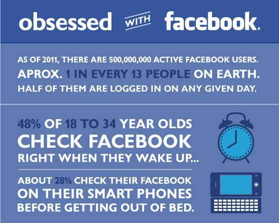 Idea Girl Media concurs that the world is obsessed with Facebook!