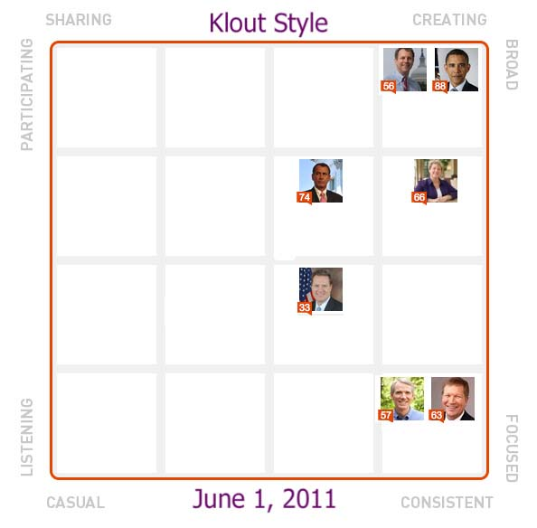 Idea Girl Media compared Klout styles for Ohio incumbents as an example for Ohio political candidates as they formulate their social media strategies.
