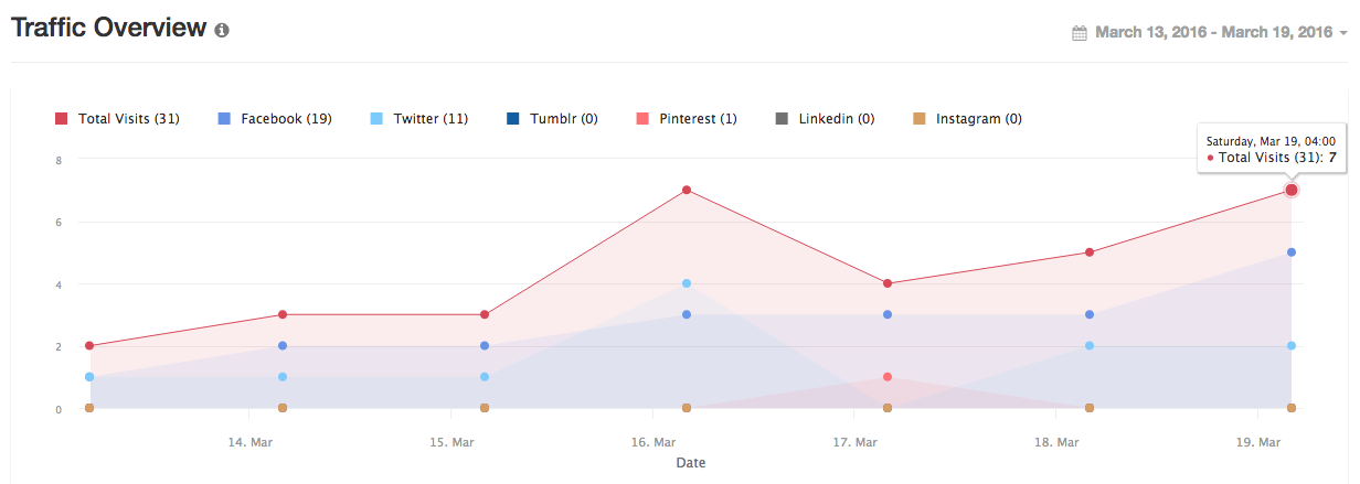 An example of Viraltag's traffic overview in their social media management tool as explained by Keri jaehnig of Idea Girl Media