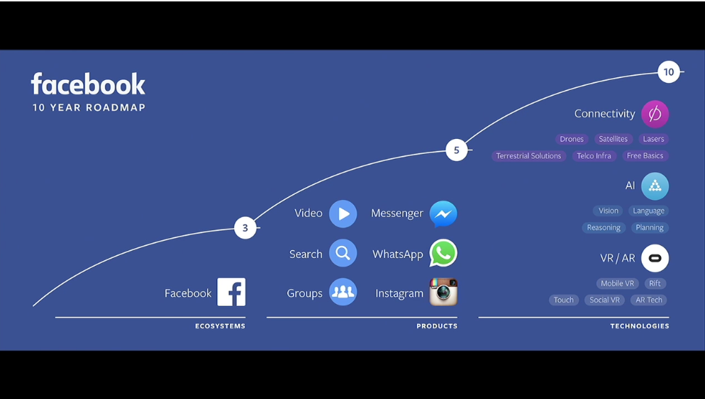 Facebook 2016: The Long Game as explained by Keri Jaehnig of Idea Girl Media