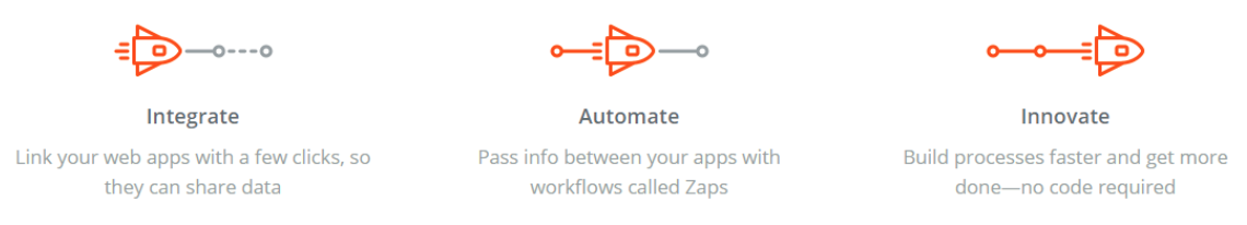 Zapier - Social Media Automation Tools explained by Uma Bhat at Idea Girl Media